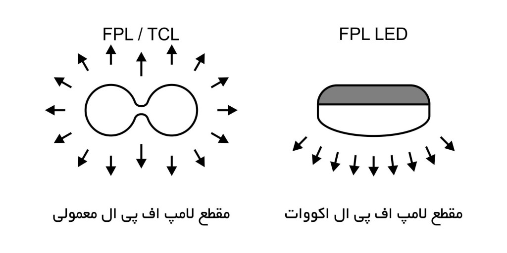 FPL CrossSection